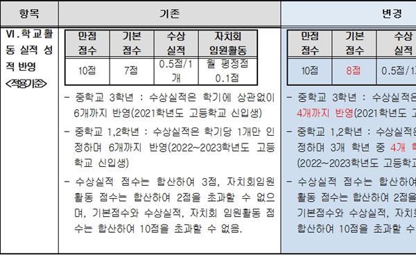 경기도교육청, 학생부담 완화 위해 고입 내신성적 반영 지침 변경