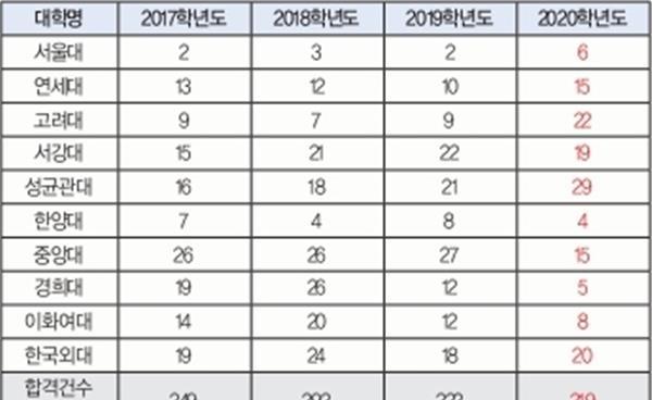 노원·도봉지역 고교탐방 : 서울외국어고등학교