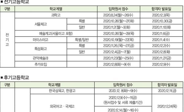 2021학년도 서울특별시 고등학교 입학전형 기본계획(2차 변경) 확정본