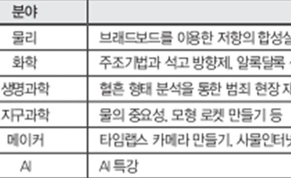 강남서초 6개 중학교, 강남서초교육지원청 중등 영재교육원 현황