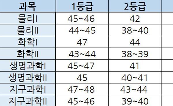 2021학년도 9월 모의평가 출제경향 및 예상 등급컷