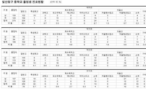 학교알리미 살펴보기 ① 일산지역 중학교 졸업생 진학 현황