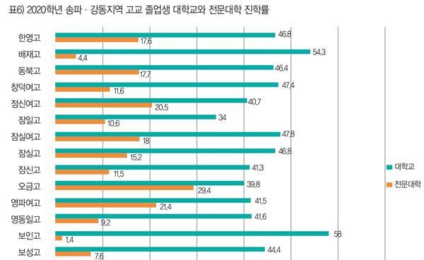 송파·강동지역 고교 현황