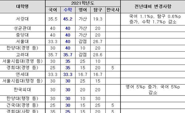 2021학년도 정시모집 서울 12개 대학 수능 영역별 반영 비율