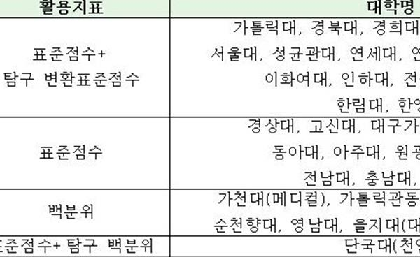 2021 정시모집–대학별 수능 활용지표
