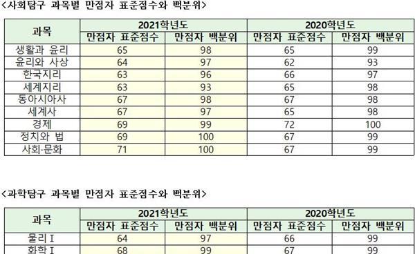 2021학년도 주요 대학 탐구변환표준점수 비교