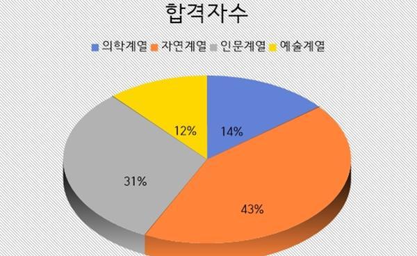 2021학년도 분당지역 18개 고교 서울대학교 수시 결과 분석