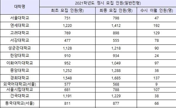 2021학년도 서울 주요 15개 대입 수시 이월 인원