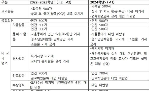 건국대·중앙대·한양대 '학생부종합전형의 학생부 평가 방안 연구(세특 중심으로)'