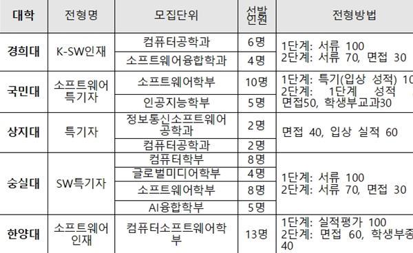 2022학년도 수시, SW특기자전형 & SW인재전형