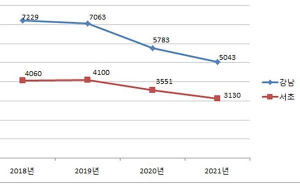 최근 4개년 강남·서초 고교 졸업생수 변화