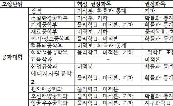 서울대학교 '2024학년도 신입학생 입학전형 예고 사항' 발표
