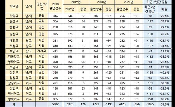 (기획) 송파 강동 고교 졸업생 최근 2년간 2861명 감소