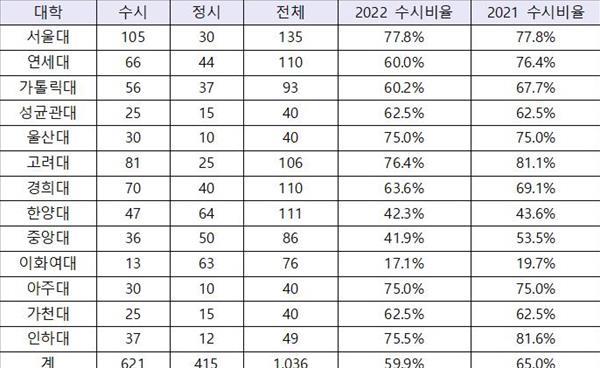 2022학년도 주요 의대 수시 경쟁률