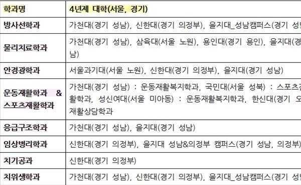 서울·경기 수도권 4년제 대학 보건계열 학과