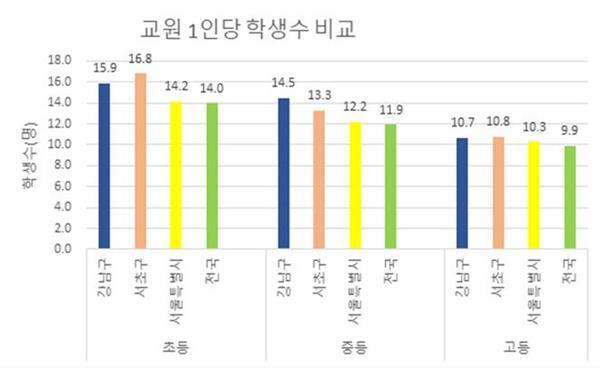 2021년도 강남서초 초·중·고 학생 수 현황