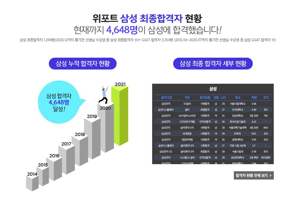위포트 삼성 최종합격자 현황 현재까지 4,133명이 삼성에 합격했습니다!