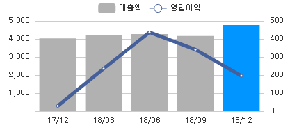 sales_chart_20190211_213500.png