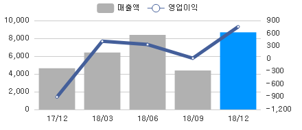 sales_chart_20190313_047810.png