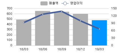 sales_chart_20190411_098460.png