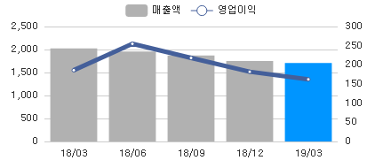 sales_chart_20190412_025900.png