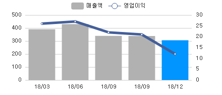sales_chart_20190412_134380.png