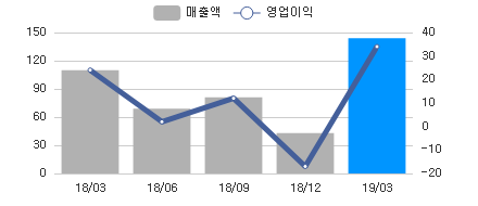 sales_chart_20190415_052860.png
