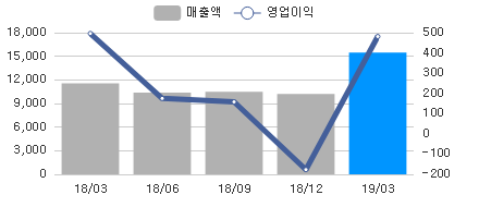 sales_chart_20190515_082640.png