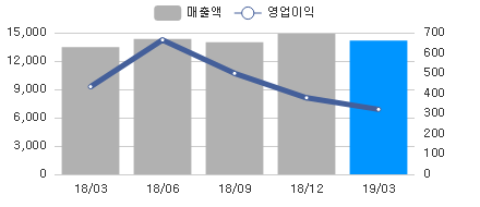 sales_chart_20190515_204320.png