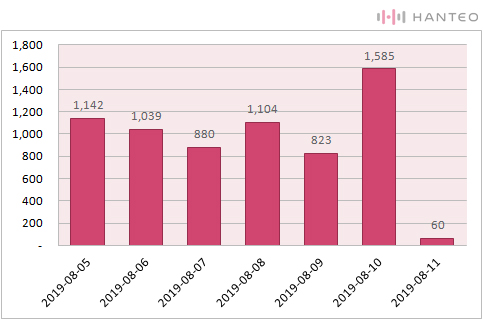 The chart of the Initial Chodong daily sales of OH MY GIRL's 'SUMMER PACKAGE [FALL IN LOVE]' album (Data Credit=Hanteo Chart)