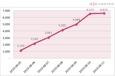 The chart of the Initial Chodong cumulative sales of OH MY GIRL's 'SUMMER PACKAGE [FALL IN LOVE]' album (Data Credit=Hanteo Chart)