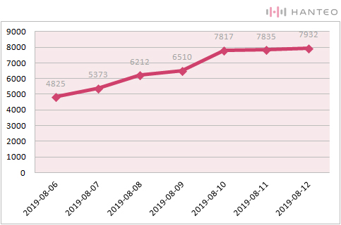 The graph of the Initial Chodong cumulative sales of JBJ95's 'SPARK' album (Data Credit=Hanteo Chart)