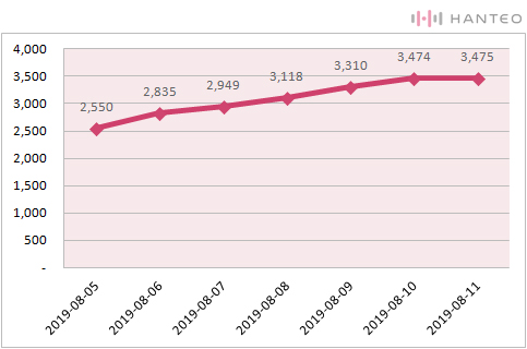 The chart of the Initial Chodong cumulative sales of D1CE's 'Wake up : Roll the World' album (Data Credit=Hanteo Chart)