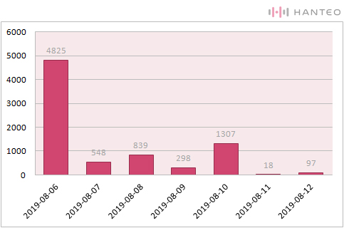The graph of the Initial Chodong daily sales of JBJ's 'SPARK' album (Data Credit=Hanteo Chart)