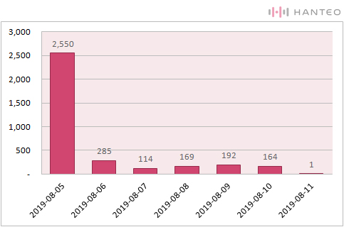 The chart of the Initial Chodong daily sales of D1CE's 'Wake up : Roll the World' album (Data Credit=Hanteo Chart)