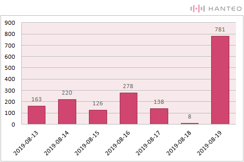 The graph of the Initial Chodong daily sales of The Rose's 'RED' album (Data Credit=Hanteo Chart)