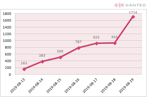 The graph of the Initial Chodong cumulative sales of The Rose's 'RED' album (Data Credit=Hanteo Chart)