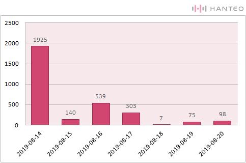 The graph of the Initial Chodong daily sales of Weki Meki's 'WEEK END LOL' album (Data Credit=Hanteo Chart)