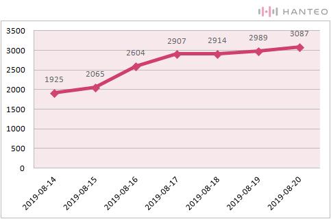 The graph of the Initial Chodong cumulative sales of Weki Meki's 'WEEK END LOL' album (Data Credit=Hanteo Chart)