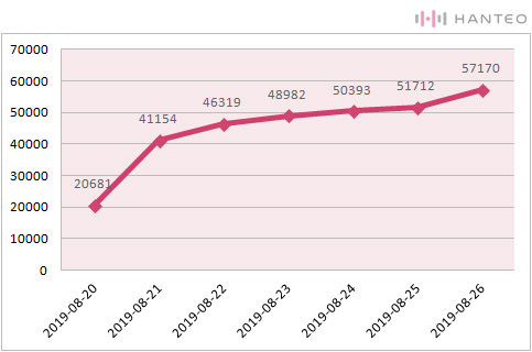 The graph of the Initial Chodong cumulative sales of Red Velvet's ''The ReVe Festival' Day 2' album (Data Credit=Hanteo Chart)