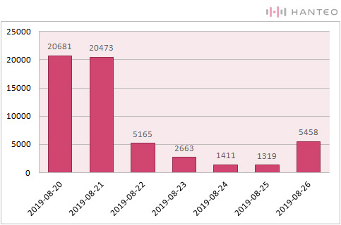 The graph of the Initial Chodong daily sales of Red Velvet's ''The ReVe Festival' Day 2' album (Data Credit=Hanteo Chart)