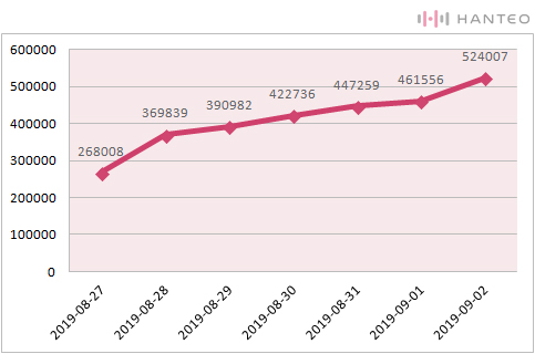 The graph of the Initial Chodong cumulative sales of X1's 1st Mini Album 'QUANTUM LEAP' album (Data Credit=Hanteo Chart)
