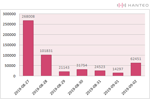The graph of the Initial Chodong daily sales of X1's 1st Mini Album 'QUANTUM LEAP' album (Data Credit=Hanteo Chart)