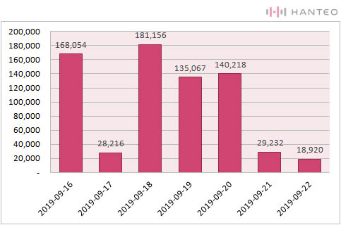 The graph of the Initial Chodong daily sales of SEVENTEEN's 'An Ode' (Data Credit=Hanteo Chart)