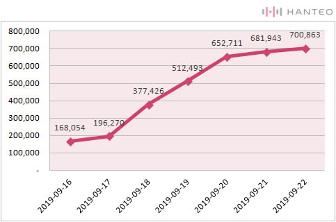 The graph of the Initial Chodong cumulative sales of SEVENTEEN's 'An Ode' (Data Credit=Hanteo Chart)