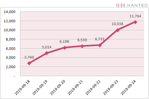 The graph of the Initial Chodong cumulative sales of Dreamcatcher's 'RAID OF DREAM' album (Data Credit=Hanteo Chart)