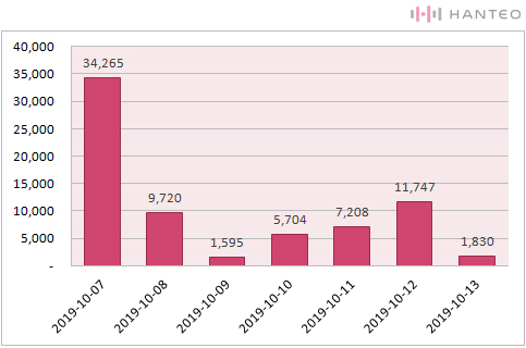 The graph of the Initial Chodong daily sales of AB6IX's '6IXENSE' (Data Credit=Hanteo Chart)