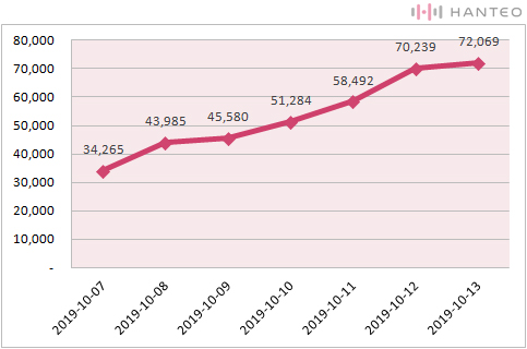 The graph of the Initial Chodong cumulative sales of AB6IX's '6IXENSE' (Data Credit=Hanteo Chart)