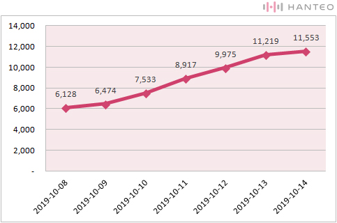 The graph of the Initial Chodong cumulative sales of Shin Hye Sung's 'Setlist' (Data Credit=Hanteo Chart)