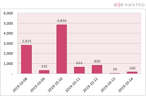 The graph of the Initial Chodong daily sales of Kei's 'OVER AND OVER' (Data Credit=Hanteo Chart)